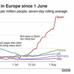 BBC Covid graph shows Spain has become the sick man of Europe again