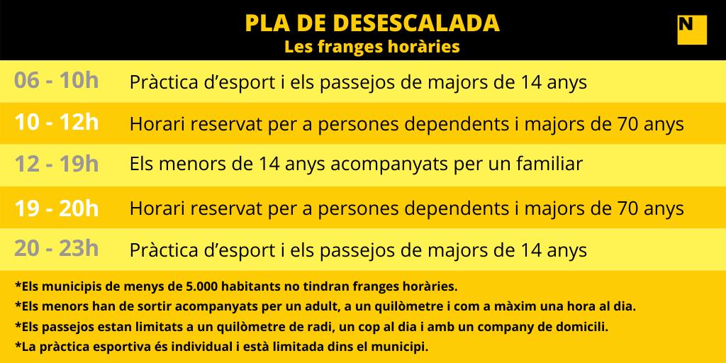 franges horaries govern espanyol