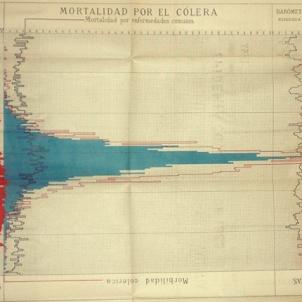 El cólera ataca València. Gràfica de mortalitat (1)