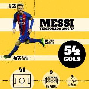 Infografia CA Messi gols 2016 17 Autor Maria Pey