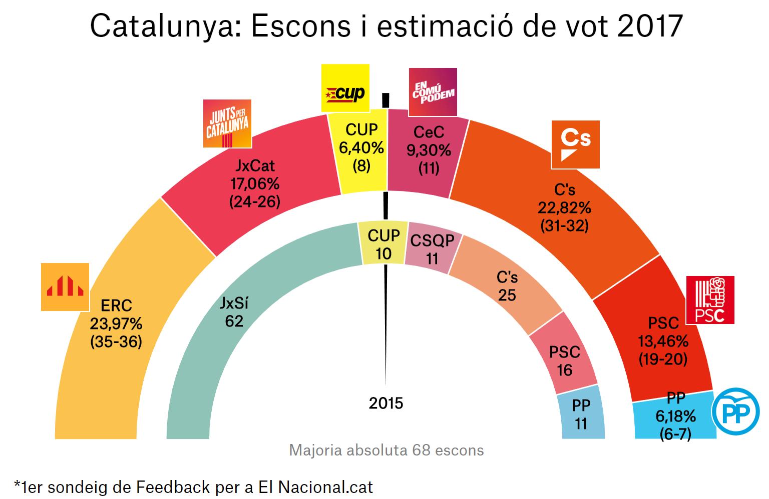 enquesta eleccions catalunya 21 d 1a ca