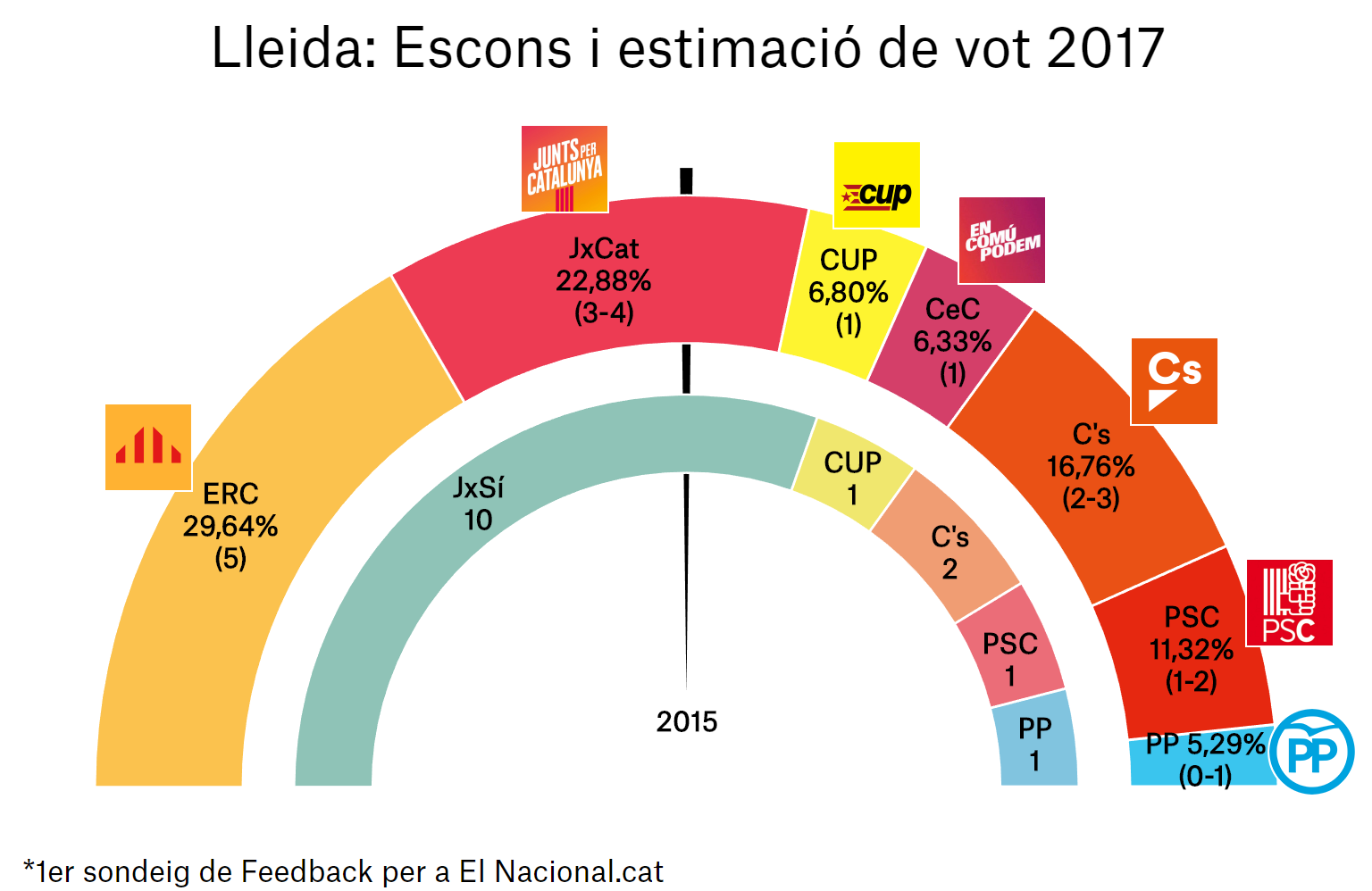 enquesta eleccions catalunya 21 d 1a lle ca