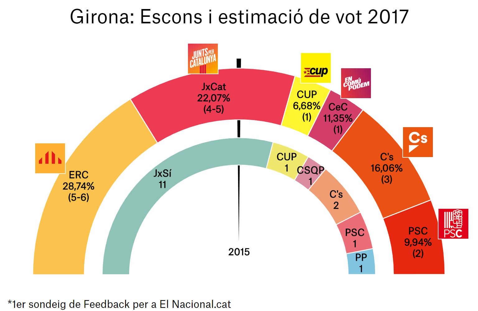 enquesta eleccions catalunya 21 d 1a gir ca