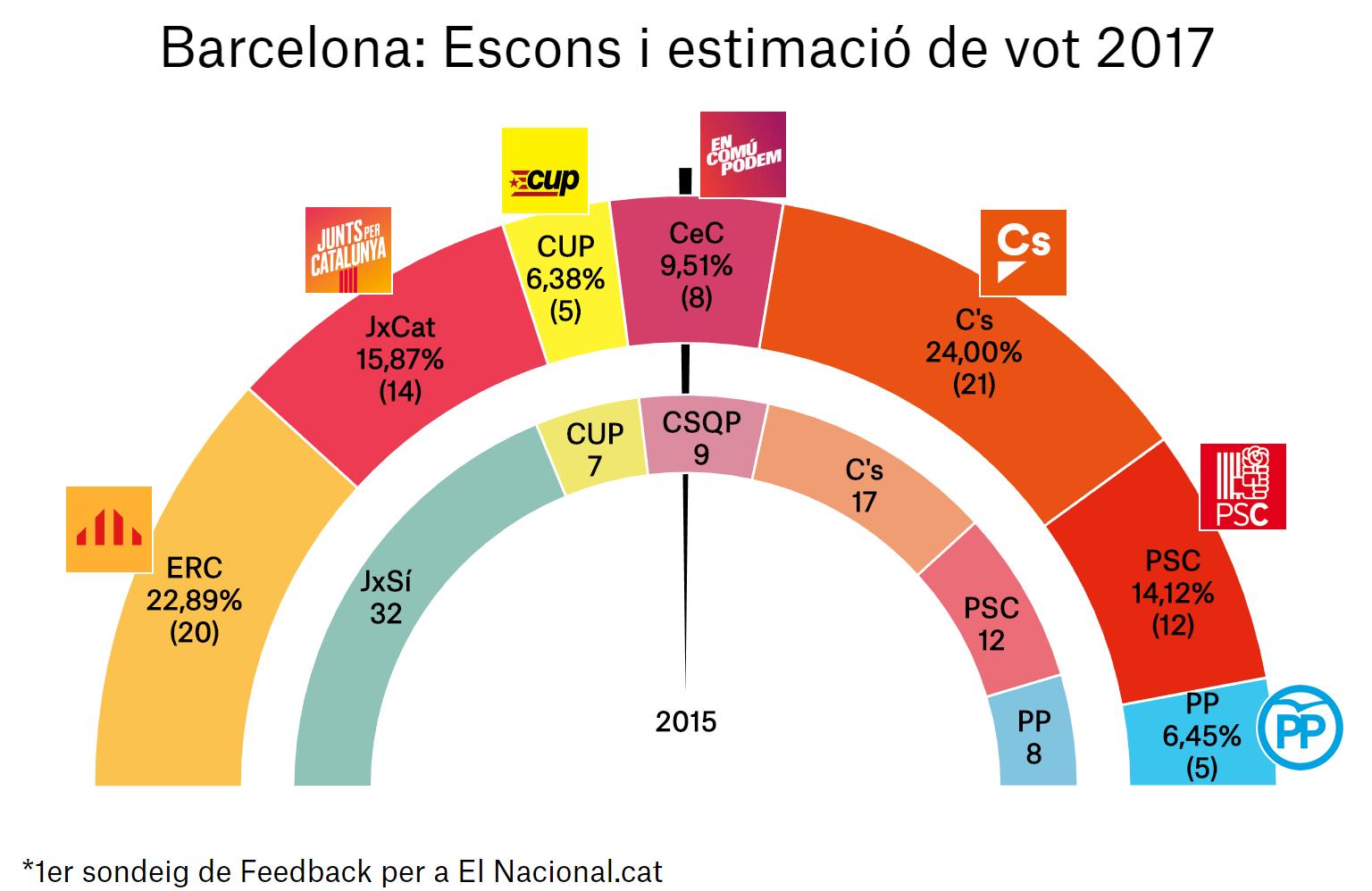enquesta eleccions catalunya 21 d 1a bcn ca