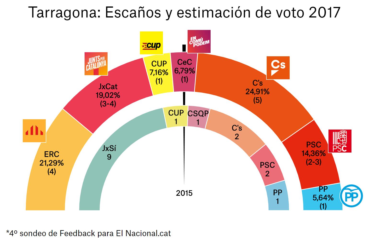 enquesta-eleccions-catalunya-21-d-4a-tar