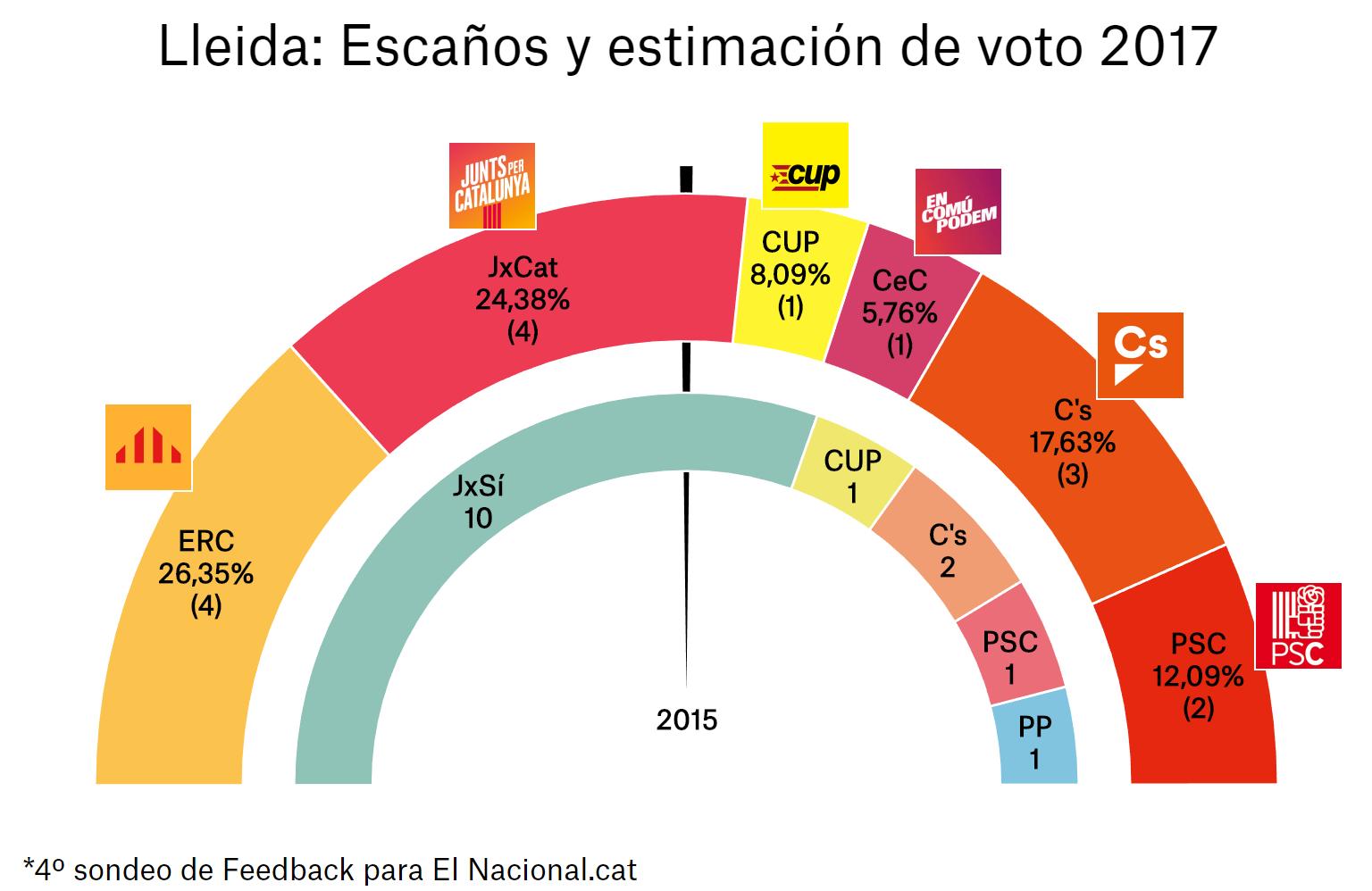enquesta-eleccions-catalunya-21-d-4a-lle