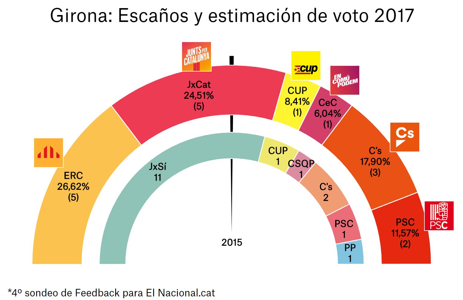 enquesta-eleccions-catalunya-21-d-4a-gir