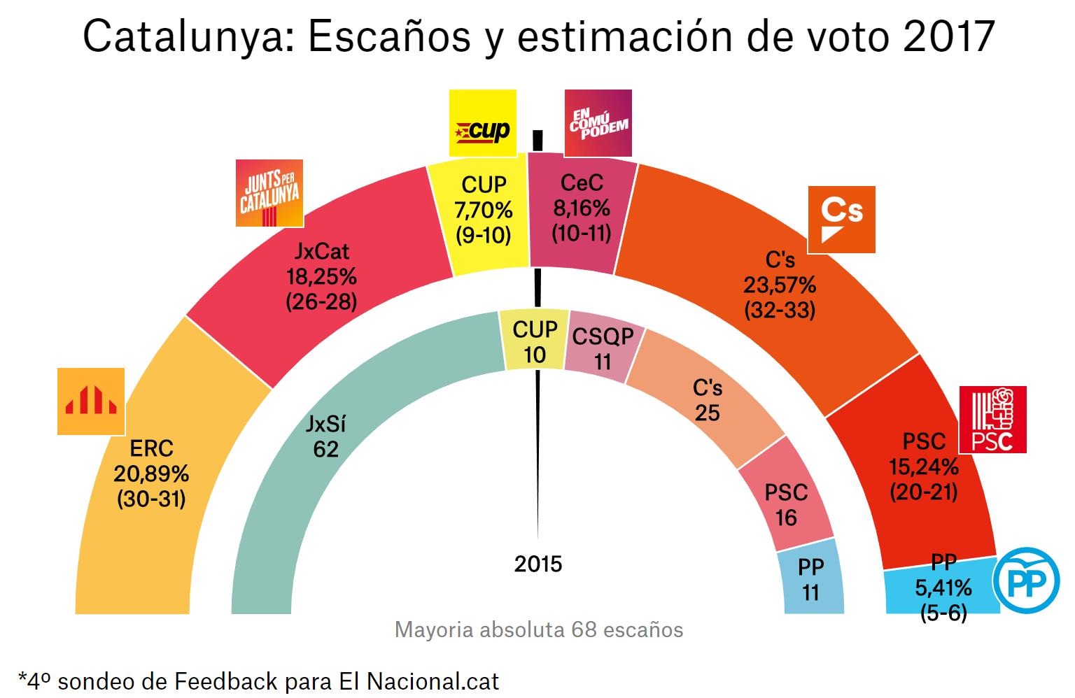 enquesta-eleccions-catalunya-21-d-4a-es.