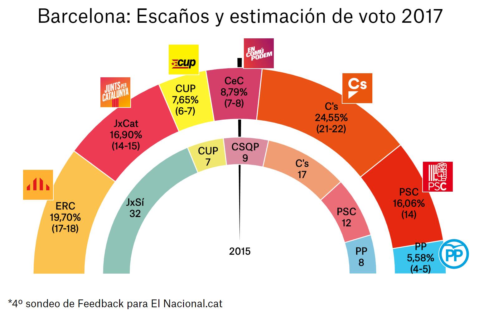 enquesta-eleccions-catalunya-21-d-4a-bcn
