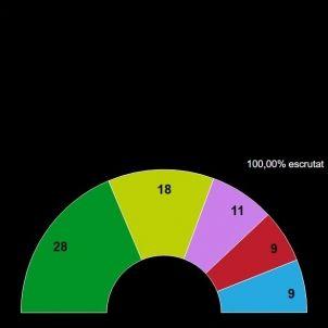 Elecciones Euskadi