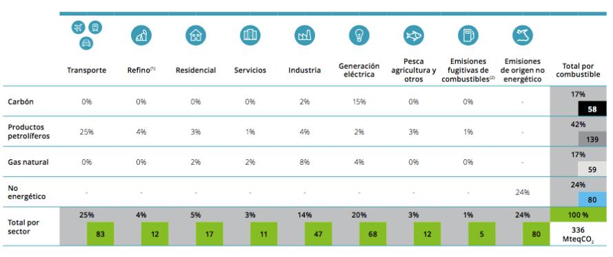 Emisiones 2015