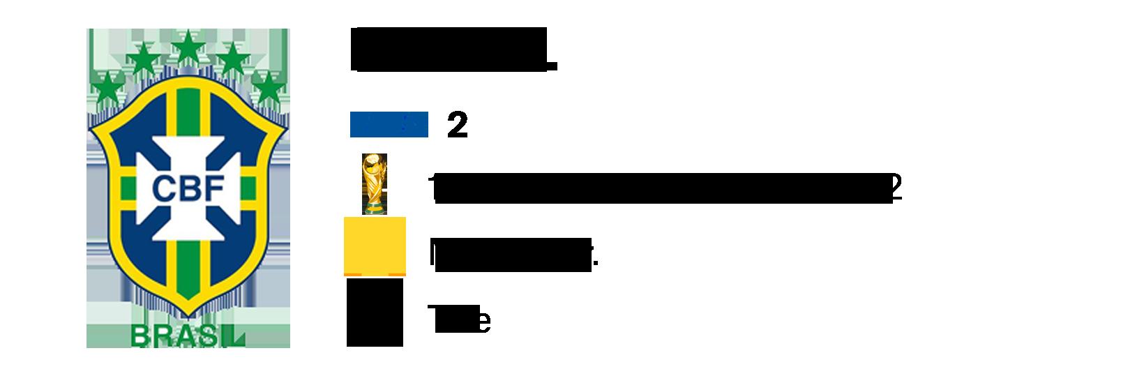 Brasil Mundial Rússia 2018