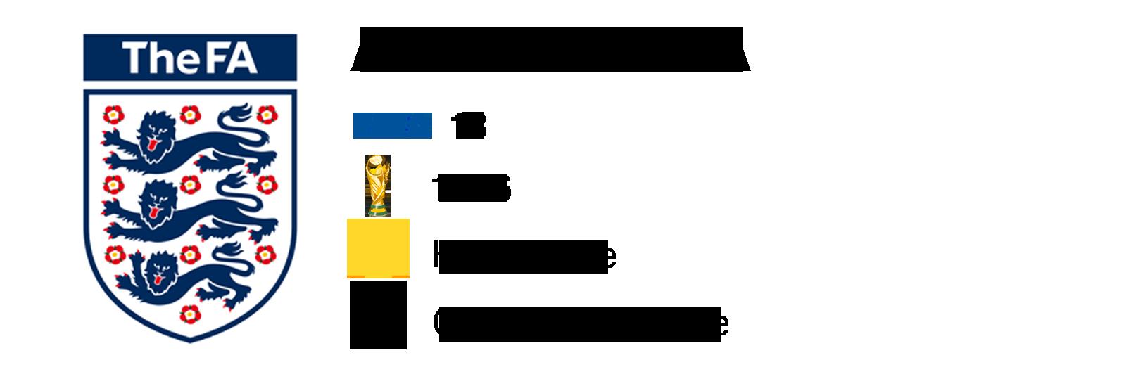 Anglaterra Mundial Rússia 2018