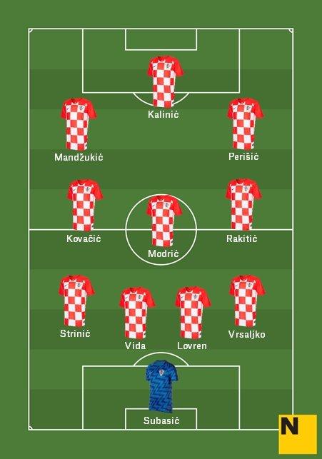 Alineació Selecció Croàcia Mundial 2018