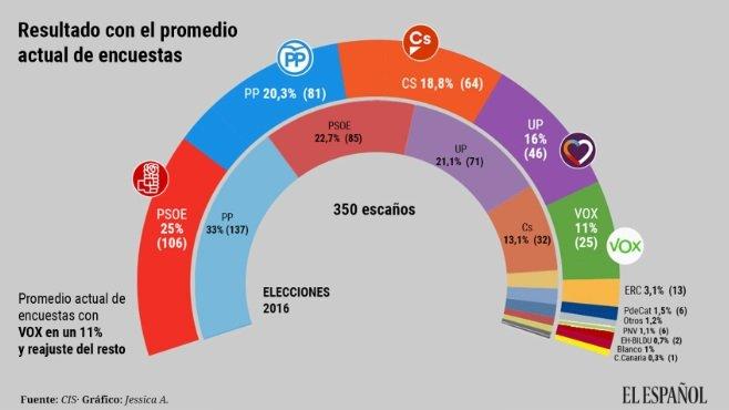 enquesta eleccions congres el español