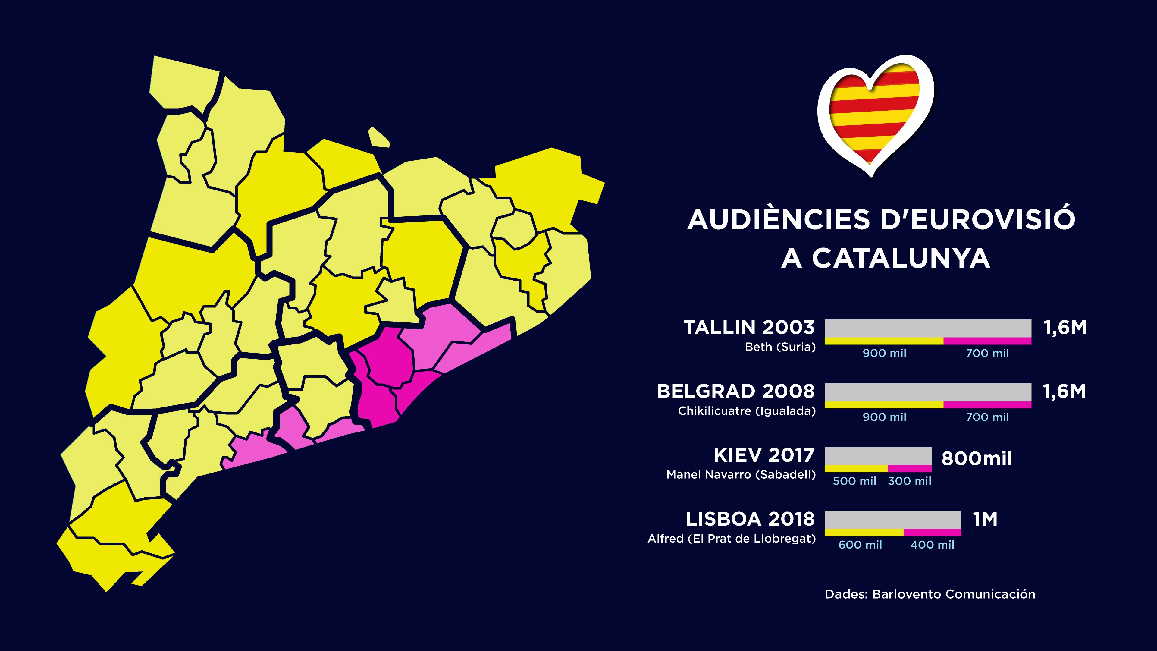 Infografía Audiencia Eurovisio CAT