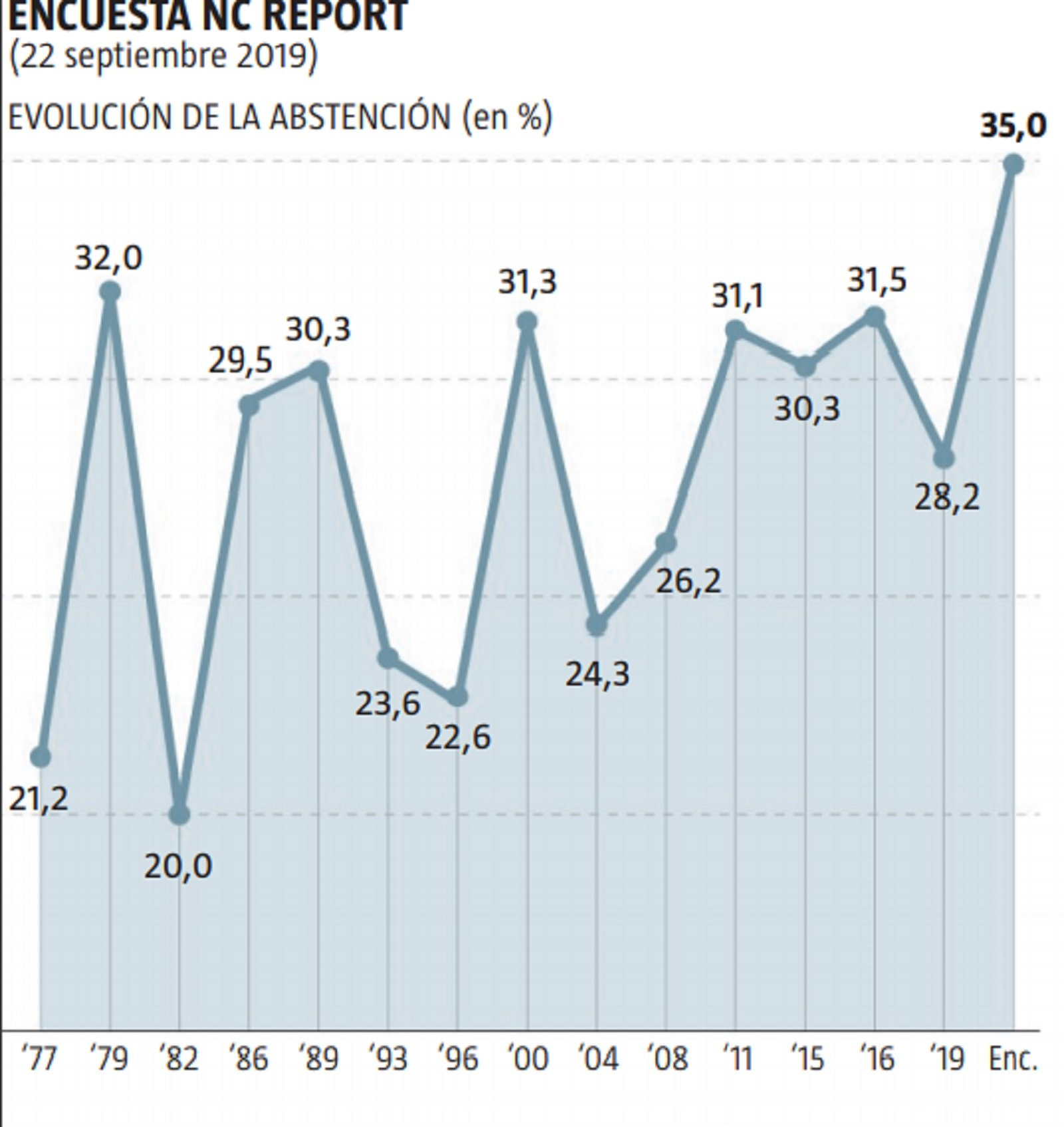 gràfic abstenció La Razóin