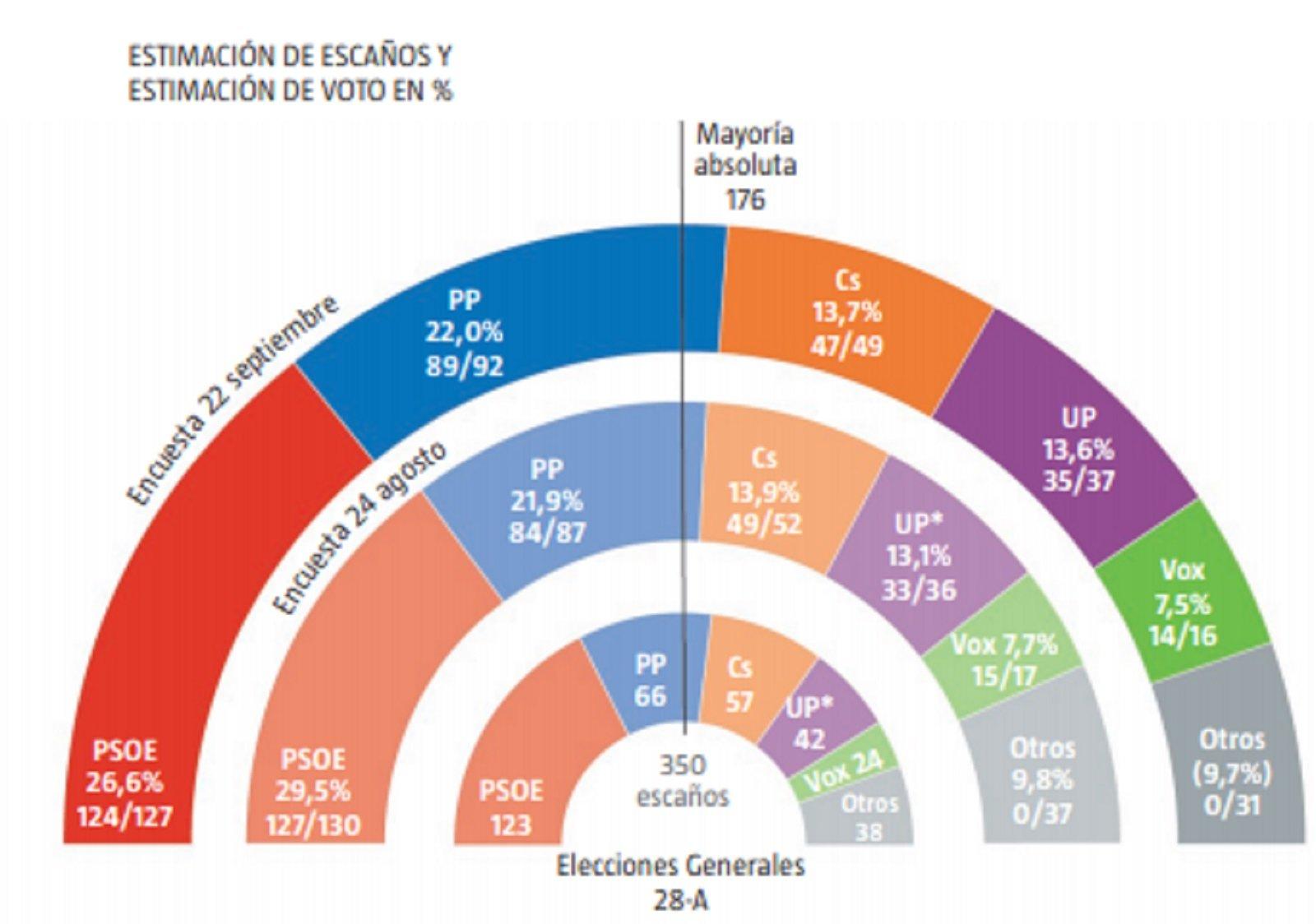 gràfic eleccions 10 N La Razóin