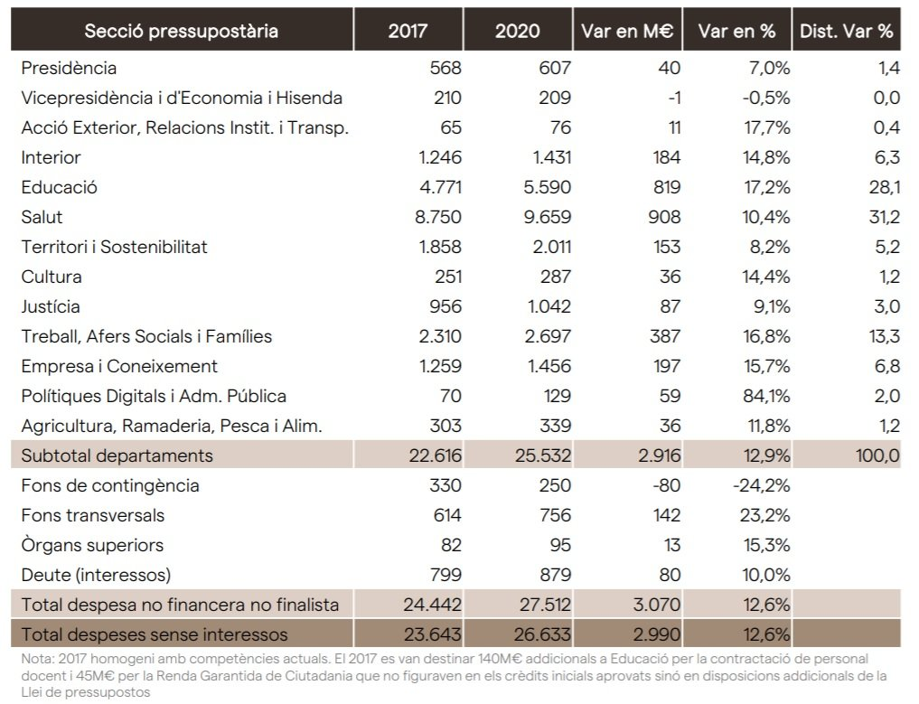 TAULA DESPESA DEPARTAMENTS PRESSUS 2020